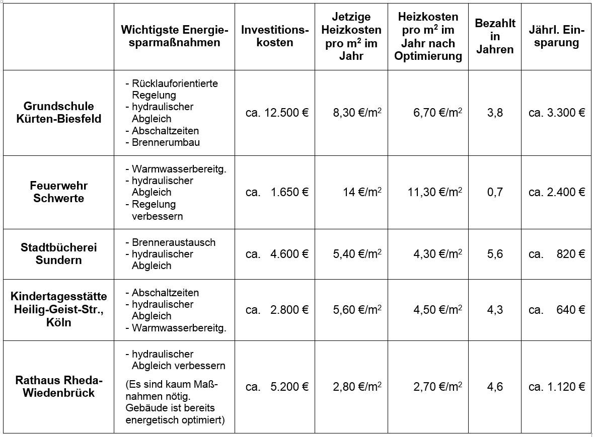 Tabelle Heizungscheck